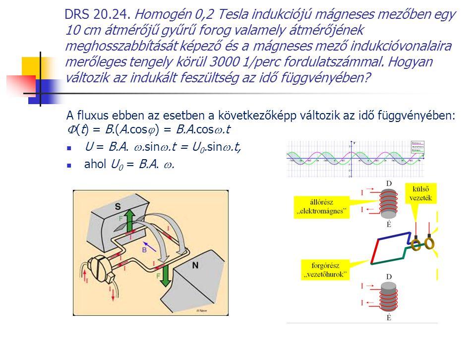 DRS 20.24. Homogén 0,2 Tesla indukciójú mágneses mezőben egy 10 cm átmérőjű gyűrű forog valamely átmérőjének meghosszabbítását képező és a mágneses me