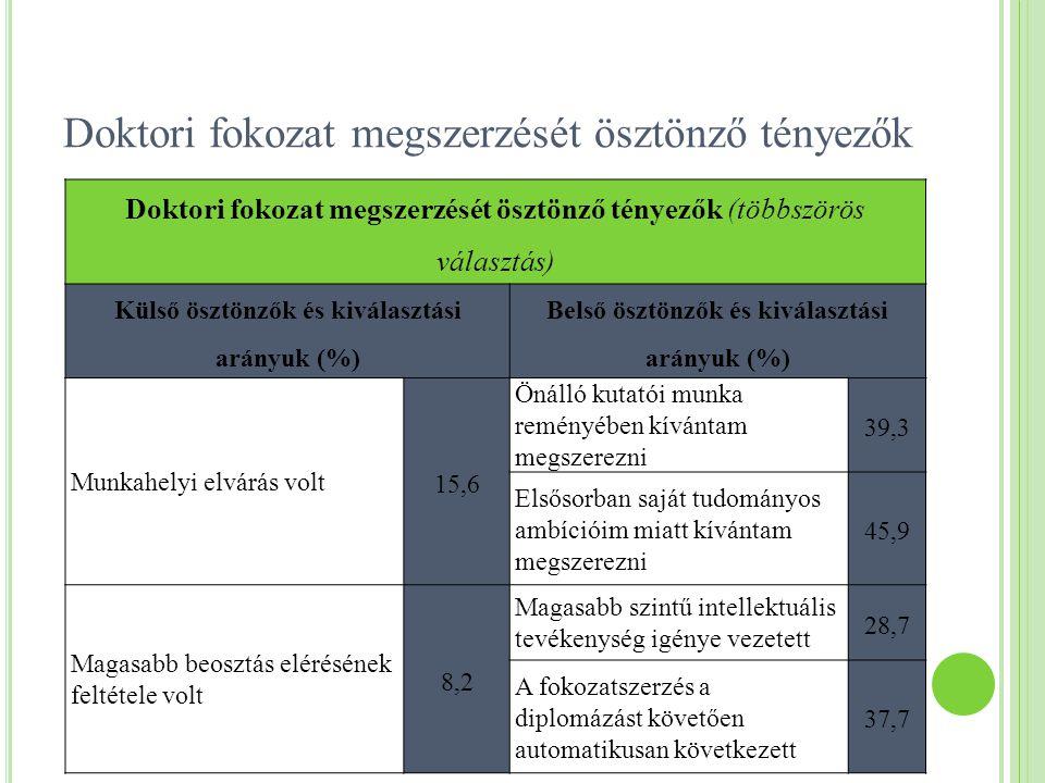 Doktori fokozat megszerzését ösztönző tényezők Doktori fokozat megszerzését ösztönző tényezők (többszörös választás) Külső ösztönzők és kiválasztási a