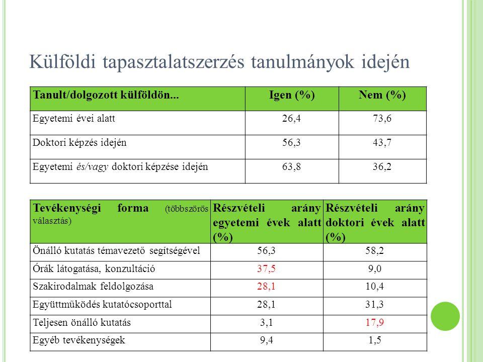 Külföldi tapasztalatszerzés tanulmányok idején Tanult/dolgozott külföldön...Igen (%)Nem (%) Egyetemi évei alatt26,473,6 Doktori képzés idején56,343,7