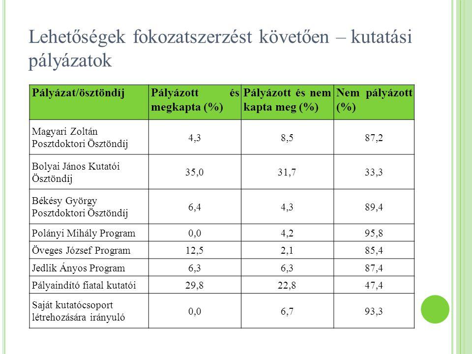 Lehetőségek fokozatszerzést követően – kutatási pályázatok Pályázat/ösztöndíjPályázott és megkapta (%) Pályázott és nem kapta meg (%) Nem pályázott (%
