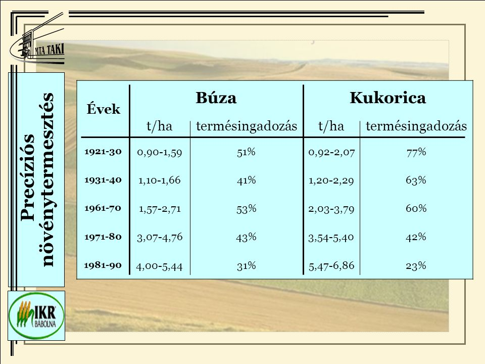 Precíziós növénytermesztés Évek BúzaKukorica t/hatermésingadozást/hatermésingadozás 1921-30 0,90-1,5951%0,92-2,0777% 1931-40 1,10-1,6641%1,20-2,2963% 1961-70 1,57-2,7153%2,03-3,7960% 1971-80 3,07-4,7643%3,54-5,4042% 1981-90 4,00-5,4431%5,47-6,8623%