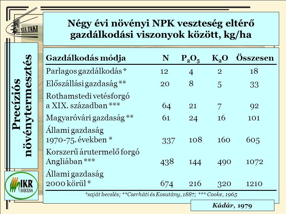 Precíziós növénytermesztés Gazdálkodás módja N P 2 O 5 K 2 O Összesen Parlagos gazdálkodás *1242 18 Előszállási gazdaság **2085 33 Rothamstedi vetésforgó a XIX.