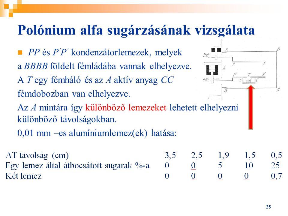 Polónium alfa sugárzásának vizsgálata PP és P ' P ' kondenzátorlemezek, melyek a BBBB földelt fémládába vannak elhelyezve. A T egy fémháló és az A akt