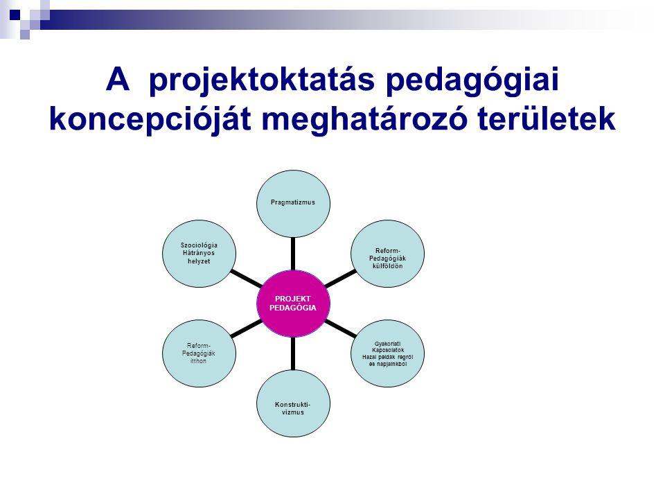 A projektoktatás pedagógiai koncepcióját meghatározó területek PROJEKT PEDAGÓGIA Pragmatizmus Reform- Pedagógiák külföldön Gyakorlati Kapcsolatok Haza