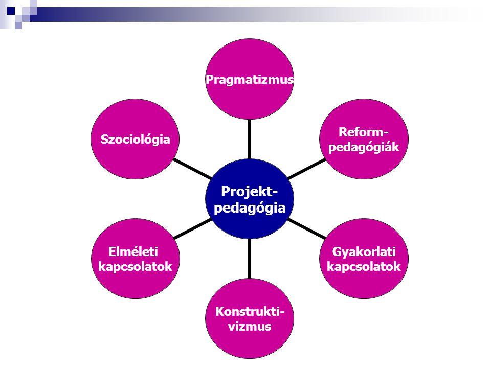 Projekt- pedagógia Pragmatizmus Reform- pedagógiák Gyakorlati kapcsolatok Konstrukti- vizmus Elméleti kapcsolatok Szociológia