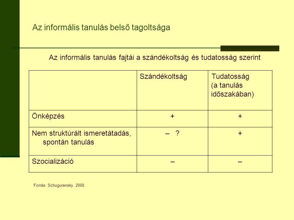 Az informális tanulás belső tagoltsága Az informális tanulás fajtái a szándékoltság és tudatosság szerint SzándékoltságTudatosság (a tanulás időszakában) Önképzés++ Nem struktúrált ismeretátadás, spontán tanulás – + Szocializáció–– Forrás: Schugurensky, 2000