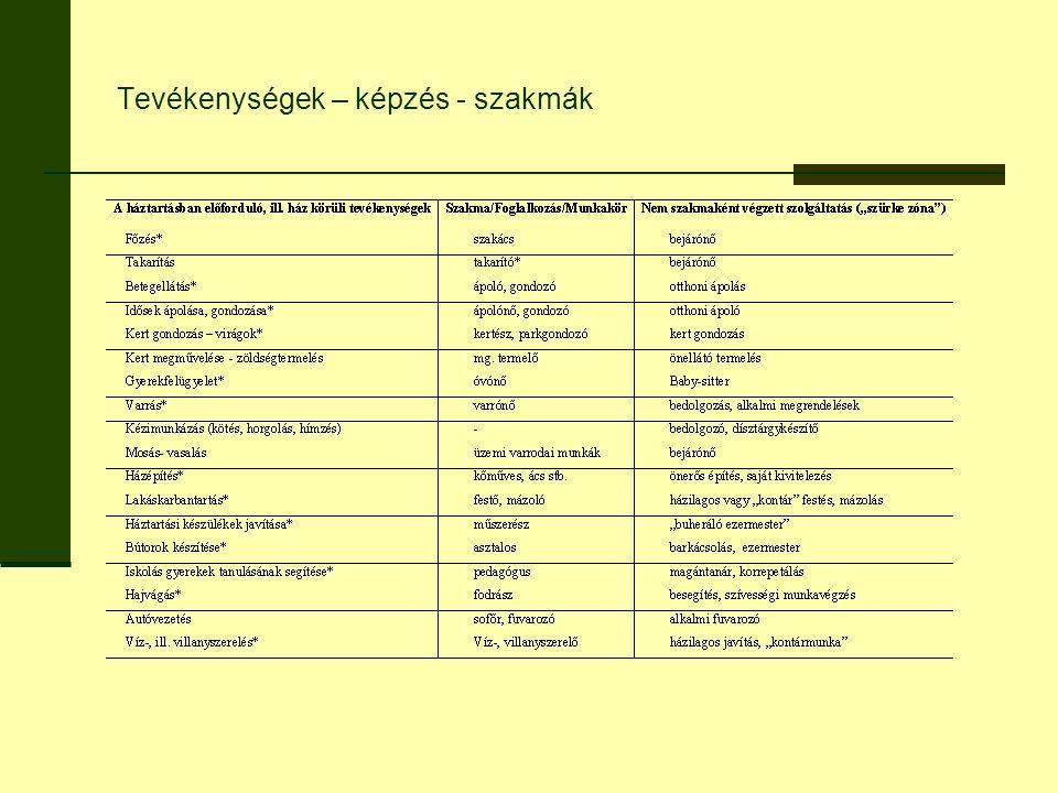 A leértékelt tudások hasznosításának módjai A nem formális módon szerzett tudás értékelése – elismerése (PLA, VPL) Szociális gazdaság Civil kezdeményezés: a munkapiacon kívül szerveződő munkacsere intézményesítése
