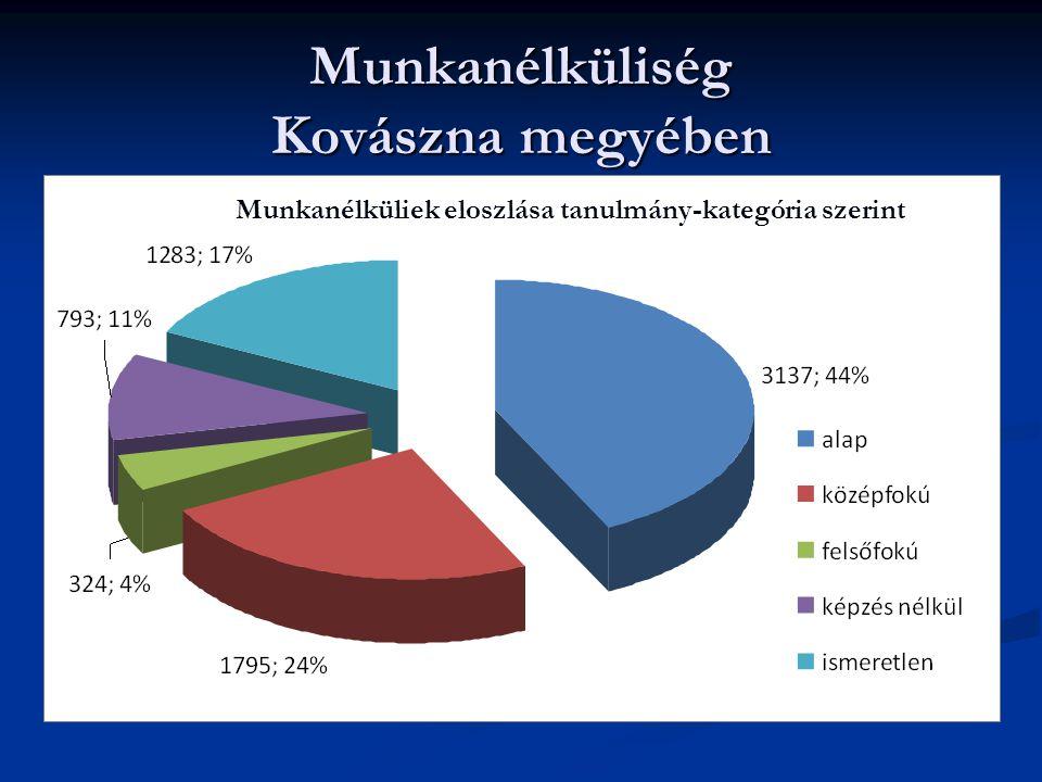 Munkanélküliek eloszlása tanulmány-kategória szerint