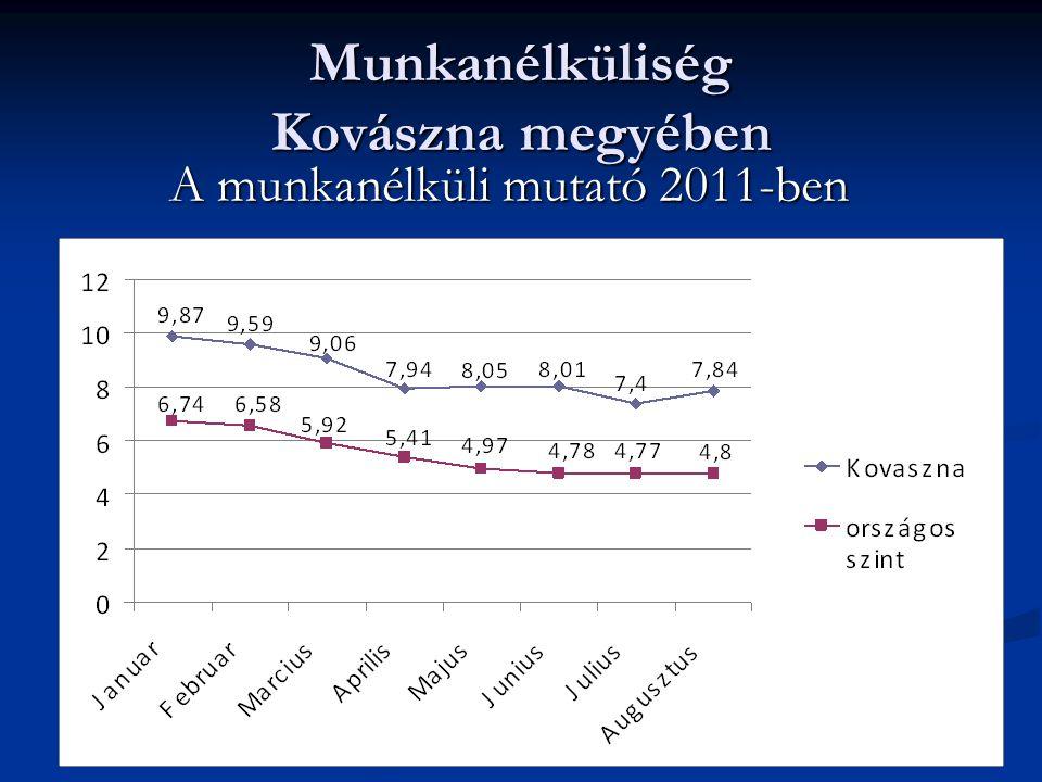 Munkanélküliség Kovászna megyében A munkanélküli mutató 2011-ben