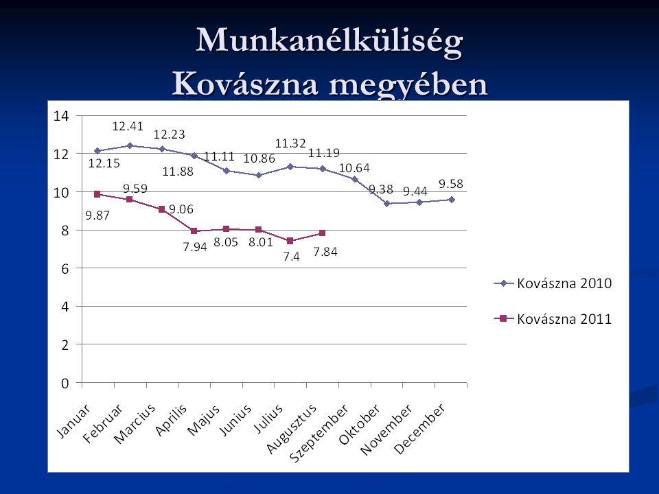 Munkanélküliség Kovászna megyében Evoluţia ratei şomajului în judeţul Covasna 2010 - 2011