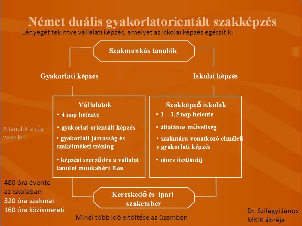 Intézmények átszervezése a szakképzésben I.