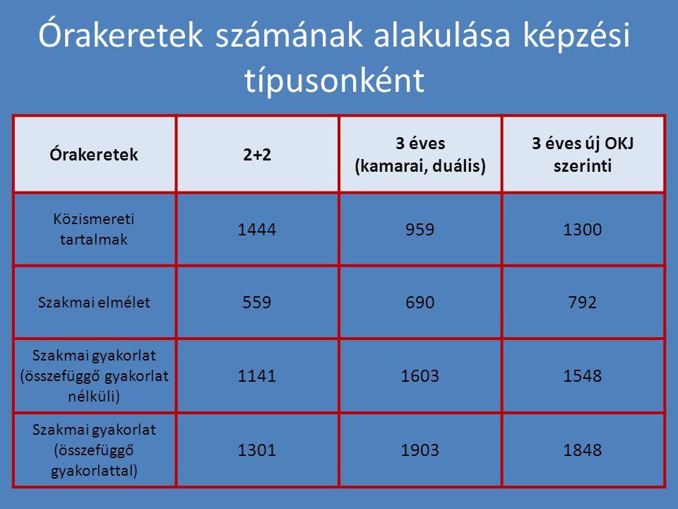 Órakeretek számának alakulása képzési típusonként Órakeretek2+2 3 éves (kamarai, duális) 3 éves új OKJ szerinti Közismereti tartalmak 14449591300 Szakmai elmélet 559690792 Szakmai gyakorlat (összefüggő gyakorlat nélküli) 114116031548 Szakmai gyakorlat (összefüggő gyakorlattal) 130119031848