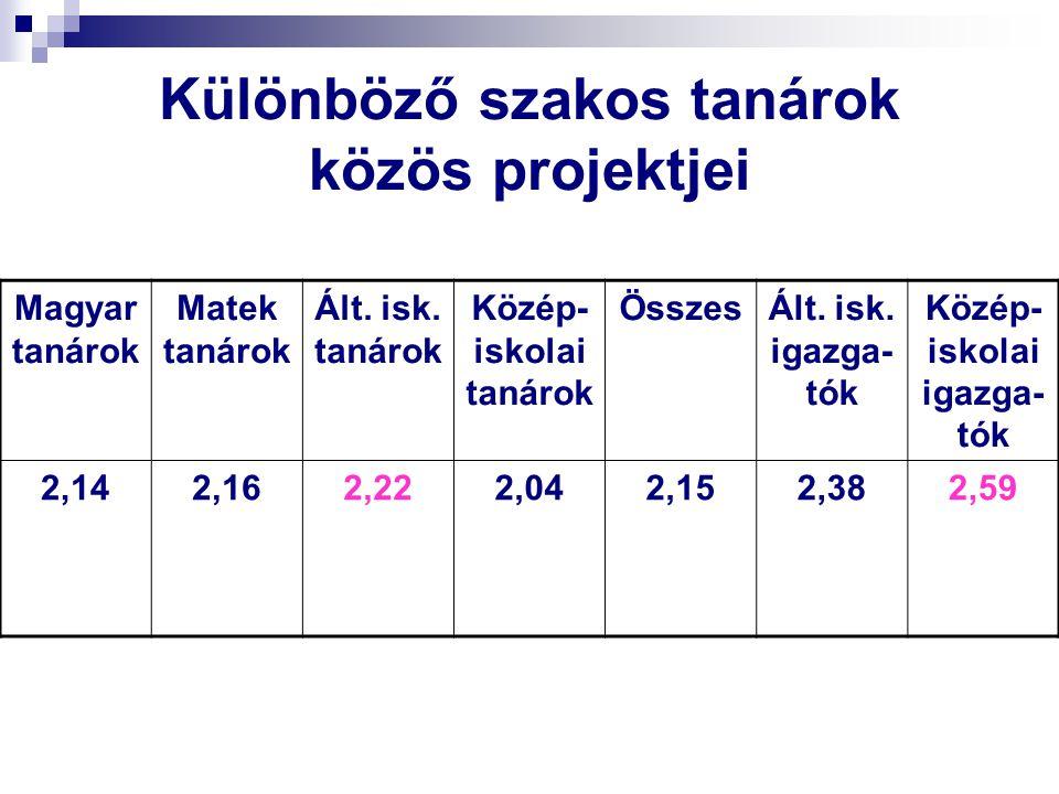 Különböző szakos tanárok közös projektjei Magyar tanárok Matek tanárok Ált. isk. tanárok Közép- iskolai tanárok ÖsszesÁlt. isk. igazga- tók Közép- isk