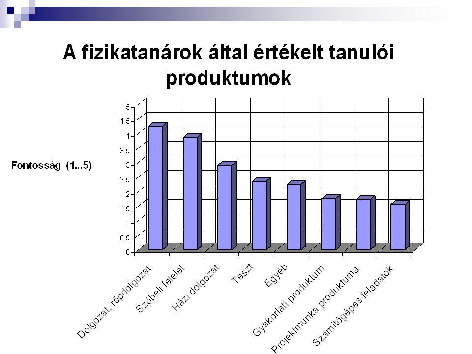 Fő témakörök Bevezetés (2,2,2) Tanuláselméleti háttér (8,4,3) A tanulók a közoktatásban (10,6,2) A projekt definiálása, története, kialakulása (8,6,2) A projektek lebonyolítási módjai, értékelési lehetőségei (25,15,8) Különböző témájú projektek elemzése (15,10,6) Az egyes tanulók lehetséges részvétele a projektmunkában (5,5,3) A szülők felkészítése a gyerekek újszerű tanulási helyzetére (5,5,2,) A tanításművészet elemei (10,5,0) Értékelés (2,2,2)