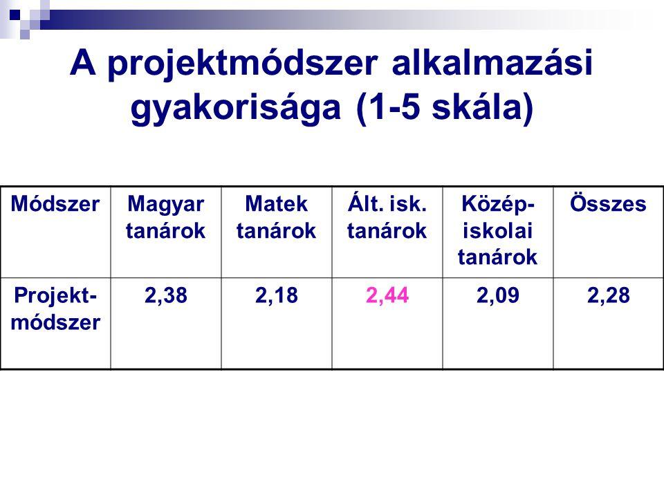 A projektmódszer alkalmazási gyakorisága (1-5 skála) MódszerMagyar tanárok Matek tanárok Ált. isk. tanárok Közép- iskolai tanárok Összes Projekt- móds
