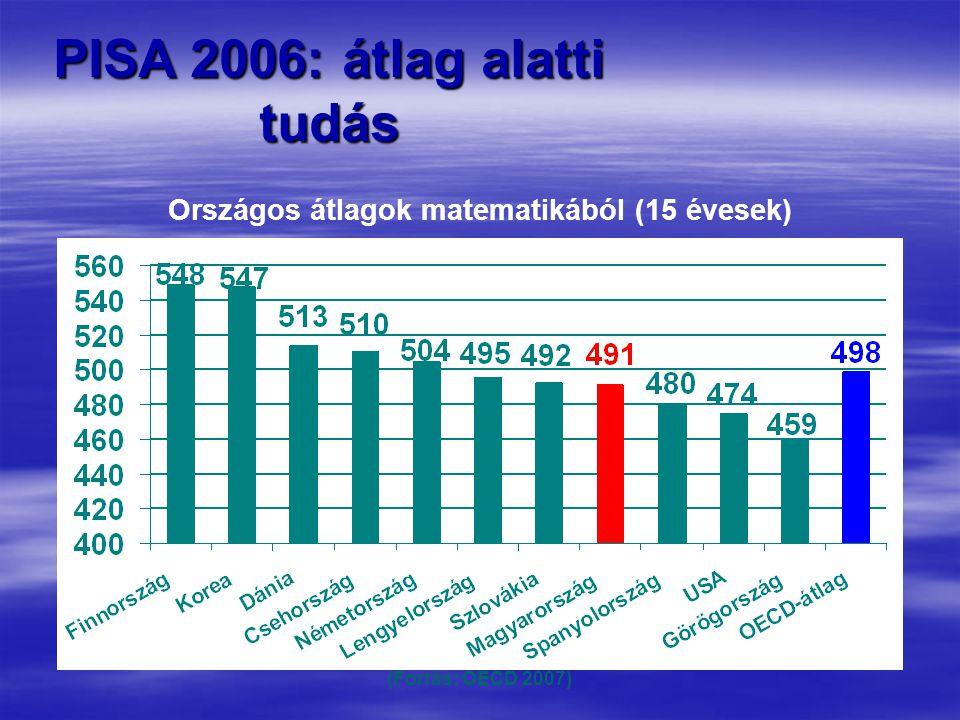 Országos átlagok matematikából (15 évesek) (Forrás: OECD 2007) PISA 2006: átlag alatti tudás