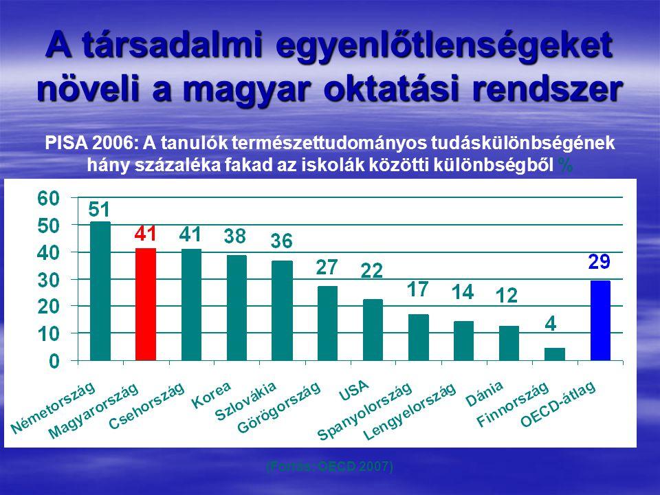 A társadalmi egyenlőtlenségeket növeli a magyar oktatási rendszer PISA 2006: A tanulók természettudományos tudáskülönbségének hány százaléka fakad az iskolák közötti különbségből % (Forrás: OECD 2007)