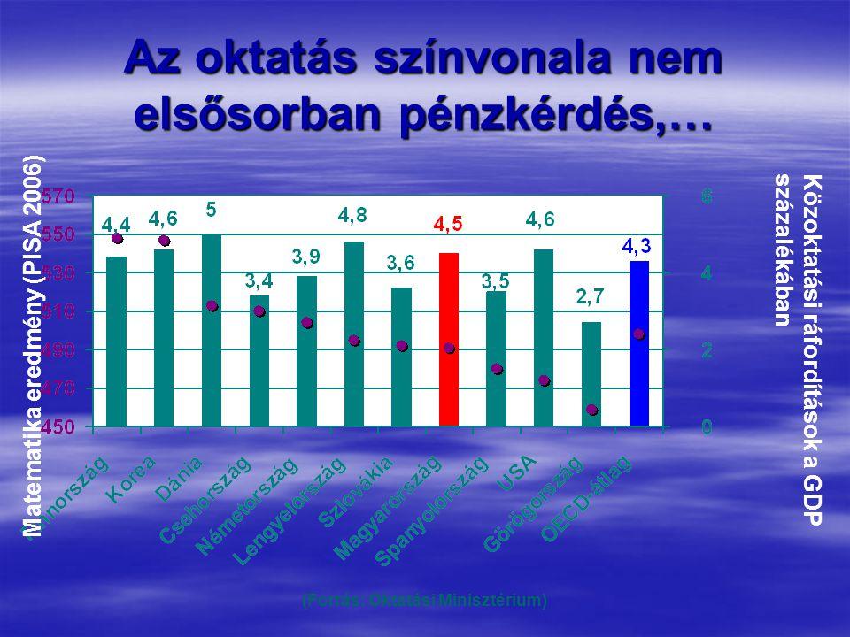 Az oktatás színvonala nem elsősorban pénzkérdés,… Közoktatási ráfordítások a GDP százalékában Matematika eredmény (PISA 2006) (Forrás: Oktatási Minisztérium)