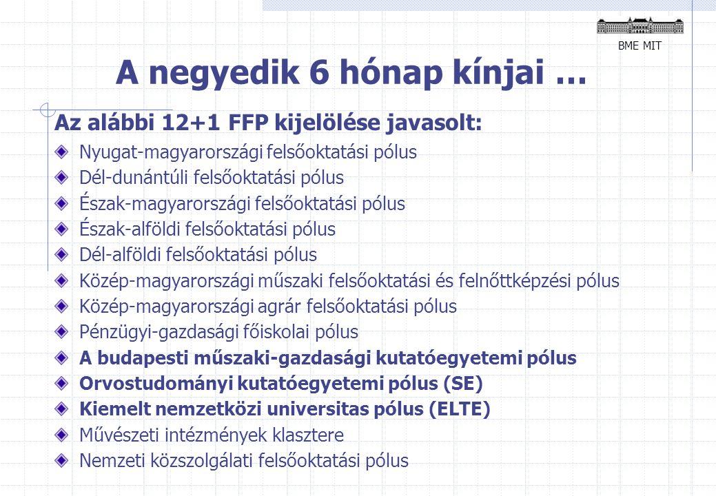 A negyedik 6 hónap kínjai … Az alábbi 12+1 FFP kijelölése javasolt: Nyugat-magyarországi felsőoktatási pólus Dél-dunántúli felsőoktatási pólus Észak-magyarországi felsőoktatási pólus Észak-alföldi felsőoktatási pólus Dél-alföldi felsőoktatási pólus Közép-magyarországi műszaki felsőoktatási és felnőttképzési pólus Közép-magyarországi agrár felsőoktatási pólus Pénzügyi-gazdasági főiskolai pólus A budapesti műszaki-gazdasági kutatóegyetemi pólus Orvostudományi kutatóegyetemi pólus (SE) Kiemelt nemzetközi universitas pólus (ELTE) Művészeti intézmények klasztere Nemzeti közszolgálati felsőoktatási pólus BME MIT