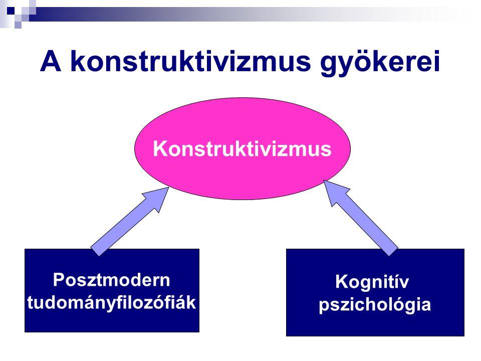 A konstruktivizmus gyökerei Konstruktivizmus Posztmodern tudományfilozófiák Kognitív pszichológia