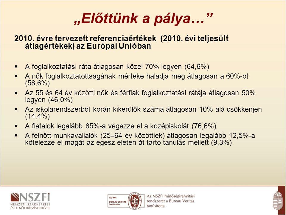 """""""Előttünk a pálya…"""" 2010. évre tervezett referenciaértékek (2010. évi teljesült átlagértékek) az Európai Unióban  A foglalkoztatási ráta átlagosan kö"""