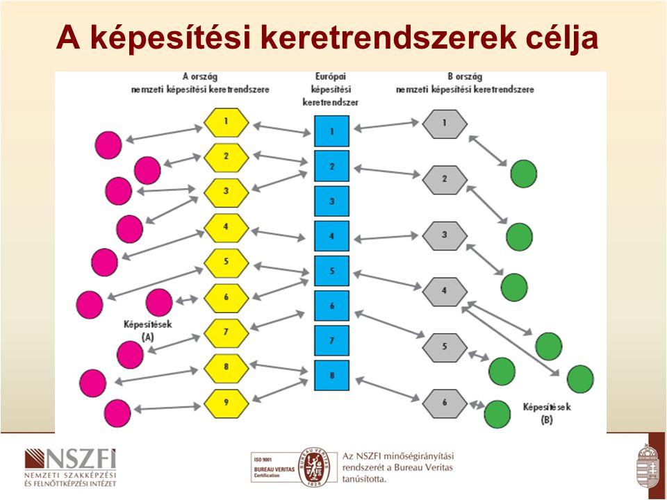A képesítési keretrendszerek célja