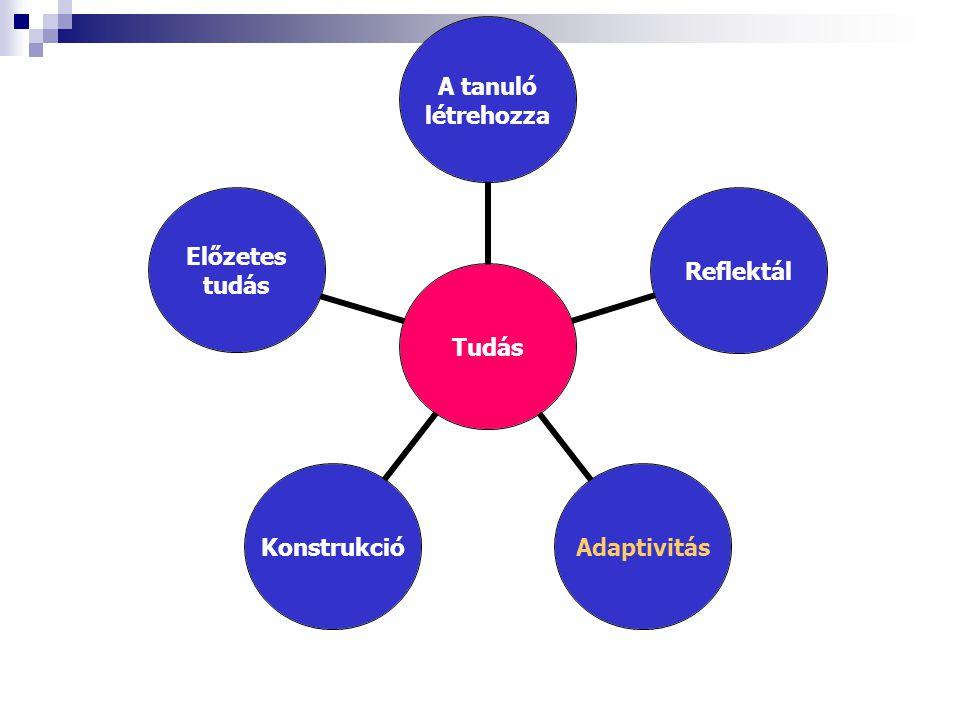 Tudás A tanuló létrehozza ReflektálAdaptivitásKonstrukció Előzetes tudás