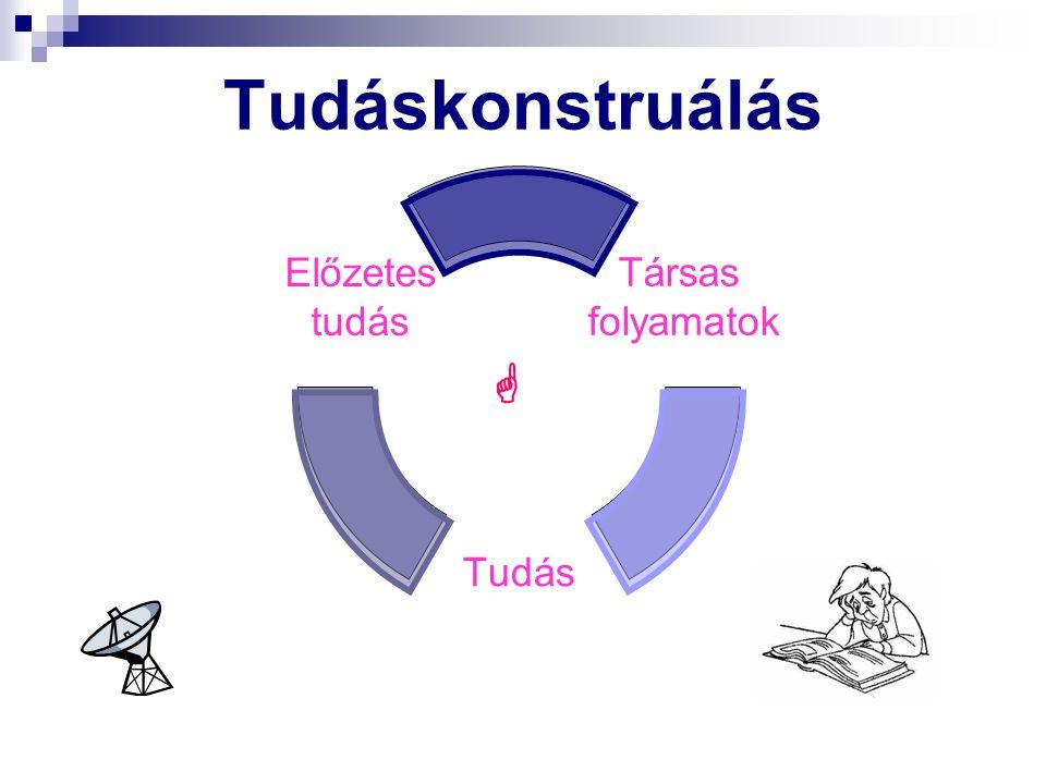 Tudáskonstruálás Társas folyamatok Tudás Előzetes tudás 