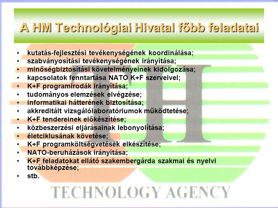 A HM Technológiai Hivatal főbb feladatai kutatás-fejlesztési tevékenységének koordinálása; szabványosítási tevékenységének irányítása; minőségbiztosítási követelményeinek kidolgozása; kapcsolatok fenntartása NATO K+F szerveivel; K+F programirodák irányítása; tudományos elemzések elvégzése; informatikai hátterének biztosítása; akkreditált vizsgálólaboratóriumok működtetése; K+F tendereinek előkészítése; közbeszerzési eljárásainak lebonyolítása; életciklusának követése; K+F programköltségvetések elkészítése; NATO-beruházások irányítása; K+F feladatokat ellátó szakembergárda szakmai és nyelvi továbbképzése; stb.