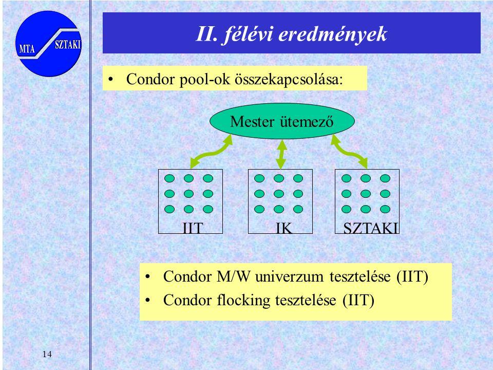 14 II. félévi eredmények Mester ütemező IITIK SZTAKI Condor pool-ok összekapcsolása: Condor M/W univerzum tesztelése (IIT) Condor flocking tesztelése