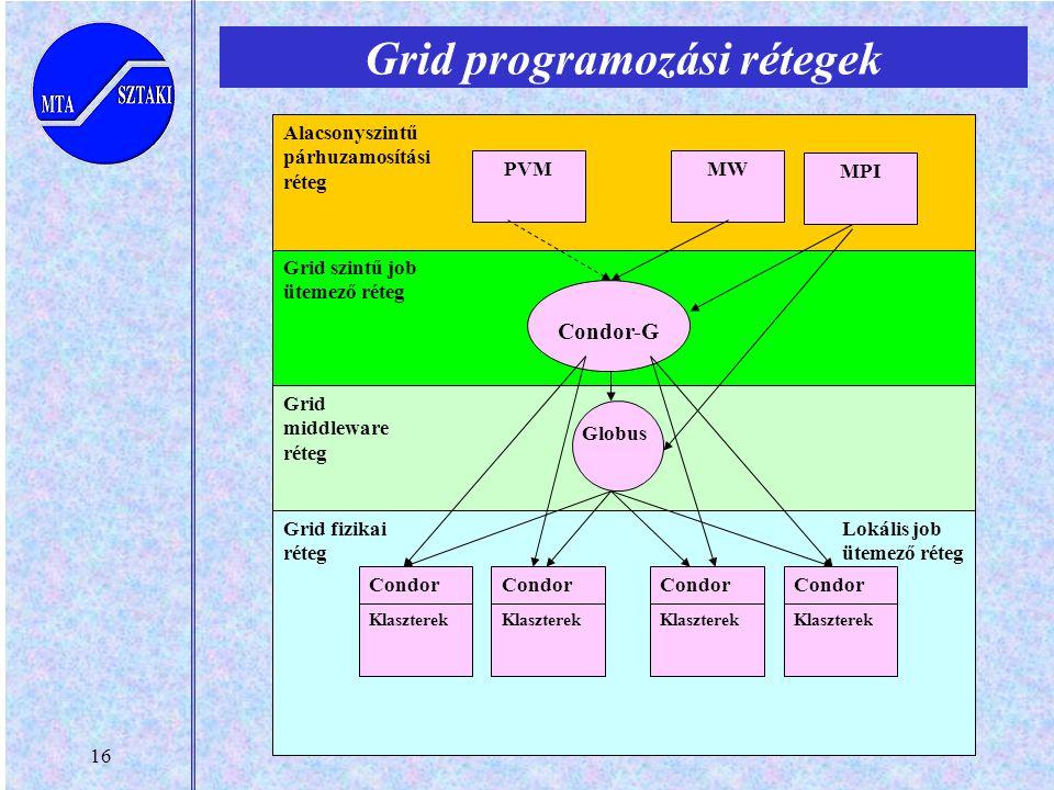 16 Grid programozási rétegek PVMMW Condor-G Globus Grid middleware réteg Grid fizikai réteg Alacsonyszintű párhuzamosítási réteg Grid szintű job üteme