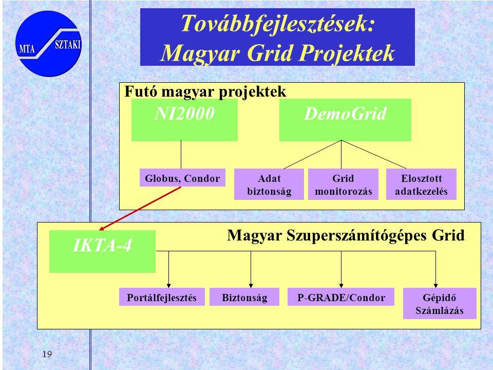 19 Továbbfejlesztések: Magyar Grid Projektek NI2000DemoGrid Globus, CondorAdat biztonság Grid monitorozás Elosztott adatkezelés Futó magyar projektek