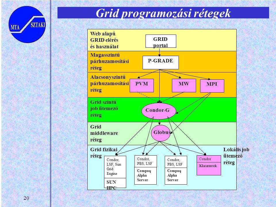 20 Grid programozási rétegek P-GRADE PVMMW Condor-G Globus SUN HPC Compaq Alpha Server Compaq Alpha Server Klaszterek Grid middleware réteg Grid fizik