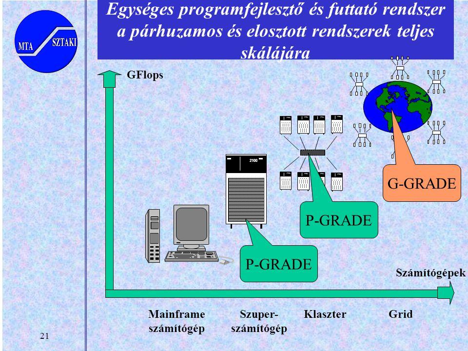 21 Egységes programfejlesztő és futtató rendszer a párhuzamos és elosztott rendszerek teljes skálájára 2100 Szuper- számítógép 2100 Klaszter Grid GFlo