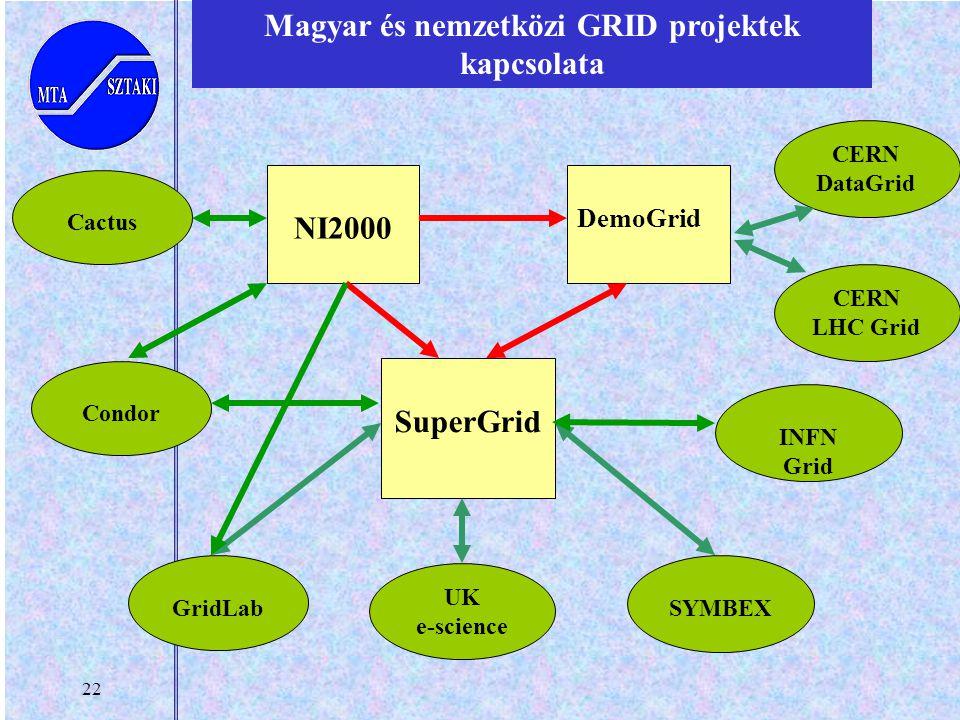 22 Magyar és nemzetközi GRID projektek kapcsolata CERN LHC Grid NI2000 DemoGrid SuperGrid Condor CERN DataGrid SYMBEX UK e-science INFN Grid GridLab C