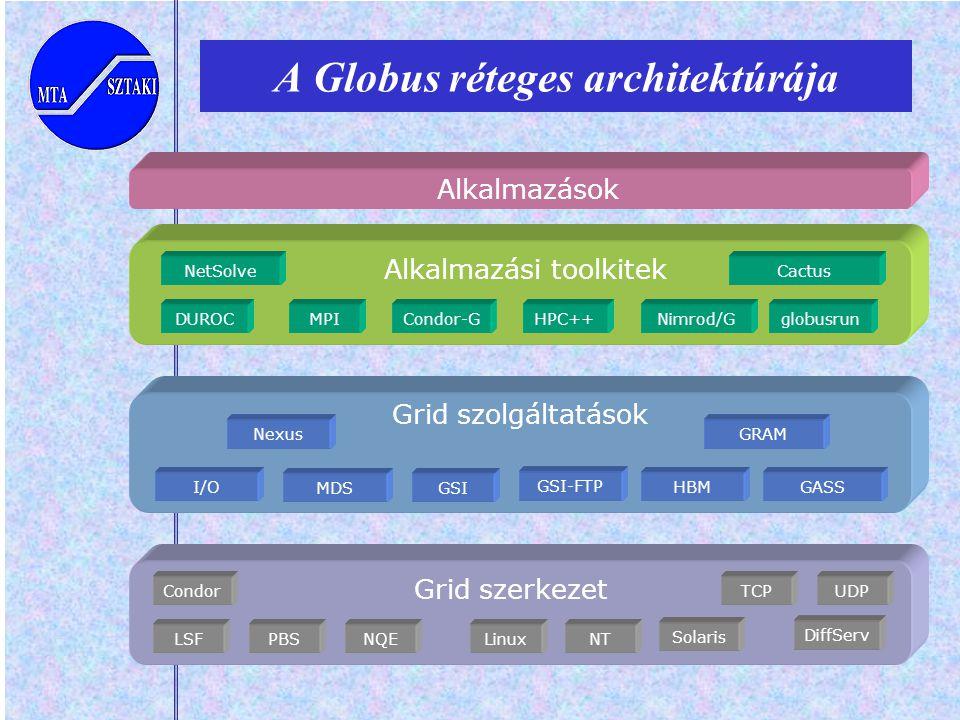 Alkalmazások Alkalmazási toolkitek DUROCglobusrunMPINimrod/GCondor-GHPC++ NetSolveCactus Grid szolgáltatások GRAM GSI HBM Nexus I/OGASS GSI-FTP MDS A