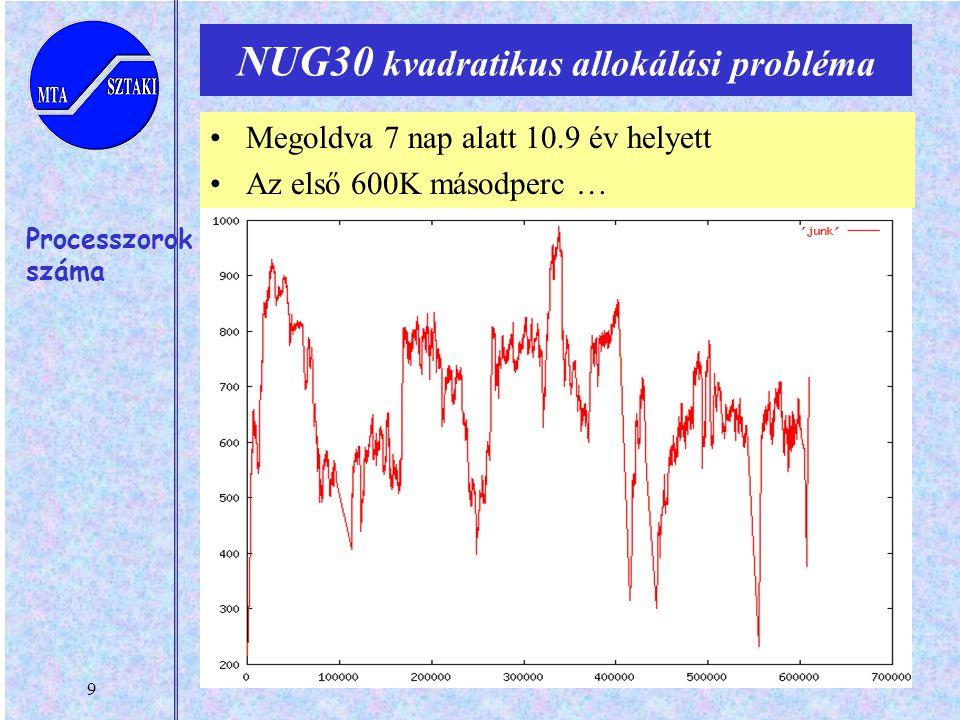 9 NUG30 kvadratikus allokálási probléma Processzorok száma Megoldva 7 nap alatt 10.9 év helyett Az első 600K másodperc …
