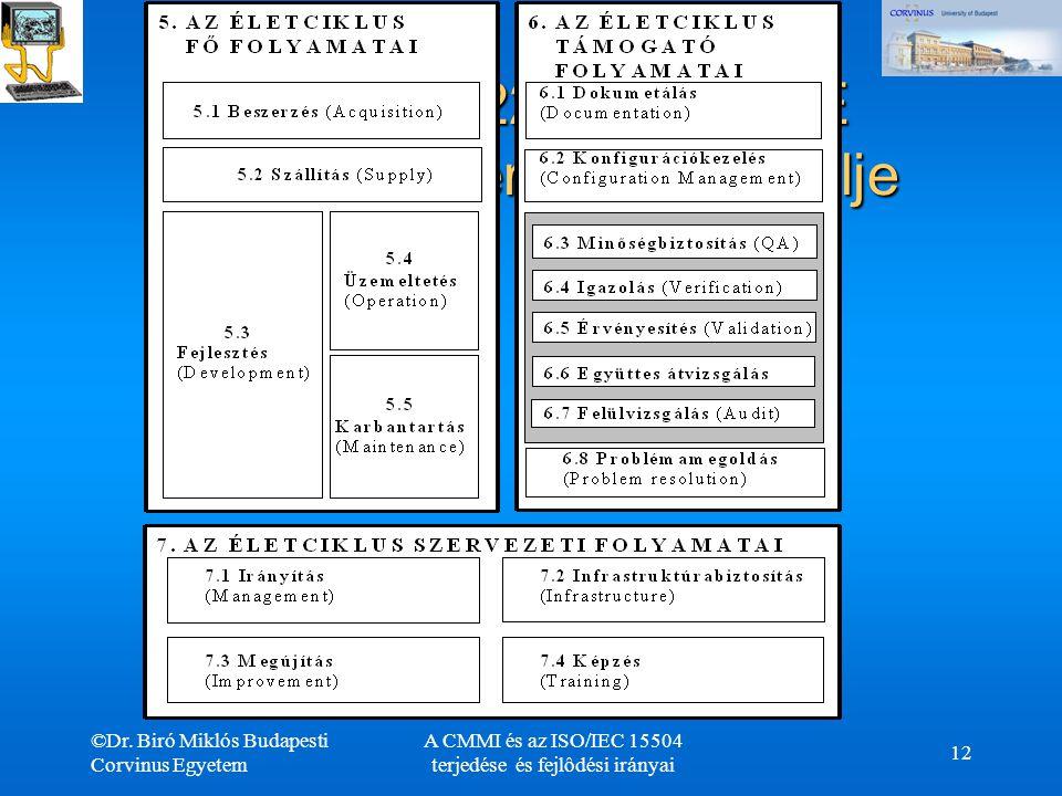 ©Dr. Biró Miklós Budapesti Corvinus Egyetem A CMMI és az ISO/IEC 15504 terjedése és fejlôdési irányai 12 ISO/IEC 12207 a SPICE folyamat referencia mod