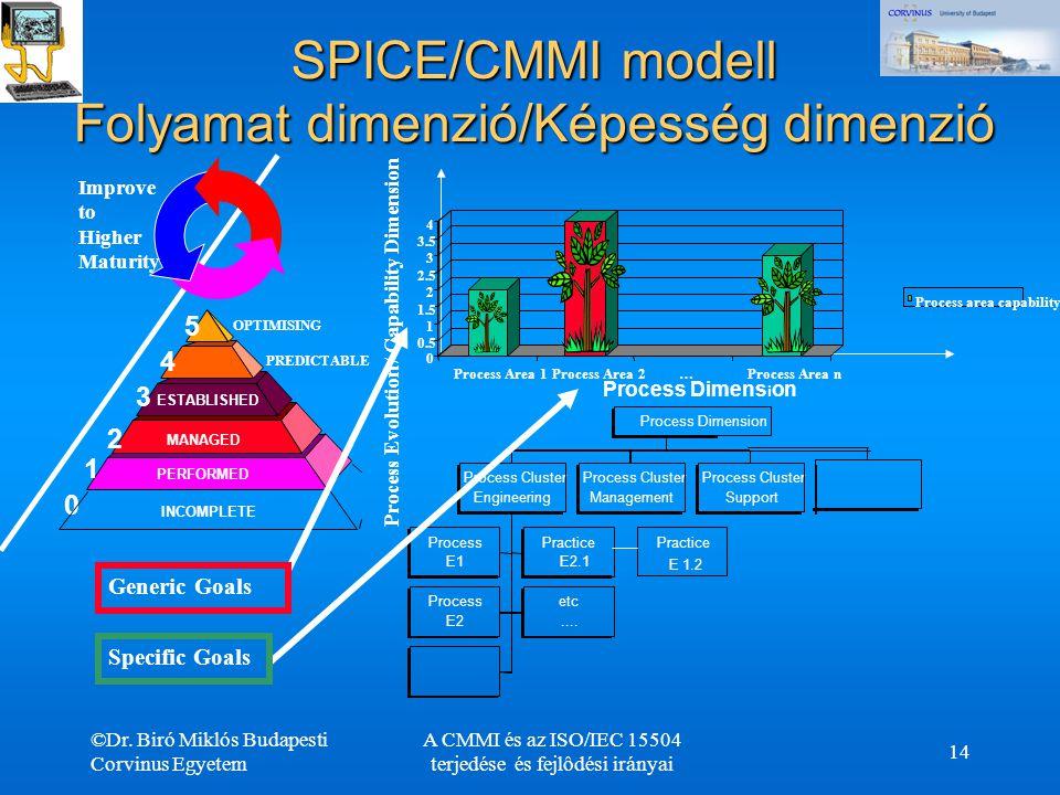 ©Dr. Biró Miklós Budapesti Corvinus Egyetem A CMMI és az ISO/IEC 15504 terjedése és fejlôdési irányai 14 SPICE/CMMI modell Folyamat dimenzió/Képesség