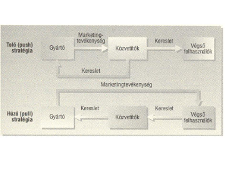 Szempontok a kommunikációs mix meghatározásához A termékéletgörbe szakaszai: –A kommunikációs eszközök hatékonyságát a termékéletciklus egyes szakaszai is –befolyásolják.