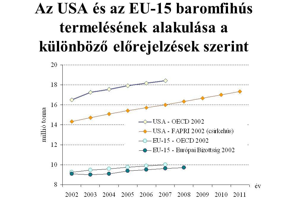Az USA és az EU-15 baromfihús termelésének alakulása a különböző előrejelzések szerint