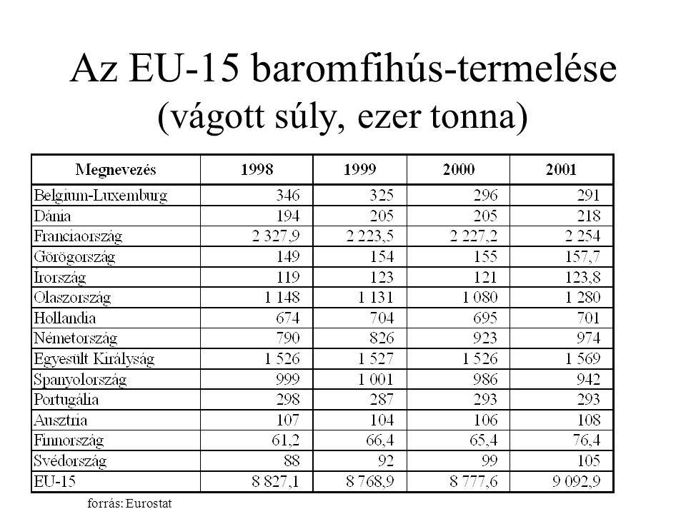 Az EU-15 baromfihús-termelése (vágott súly, ezer tonna) forrás: Eurostat