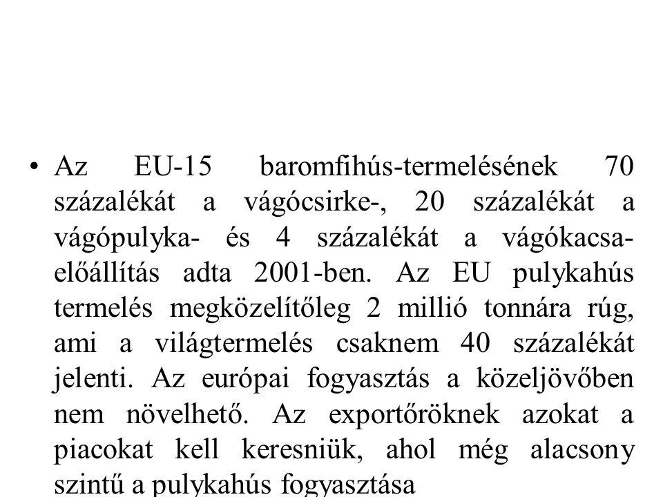 Az EU-15 baromfihús-termelésének 70 százalékát a vágócsirke-, 20 százalékát a vágópulyka- és 4 százalékát a vágókacsa- előállítás adta 2001-ben. Az EU
