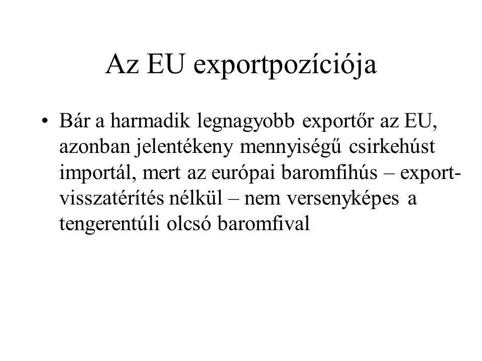 Az EU exportpozíciója Bár a harmadik legnagyobb exportőr az EU, azonban jelentékeny mennyiségű csirkehúst importál, mert az európai baromfihús – export- visszatérítés nélkül – nem versenyképes a tengerentúli olcsó baromfival