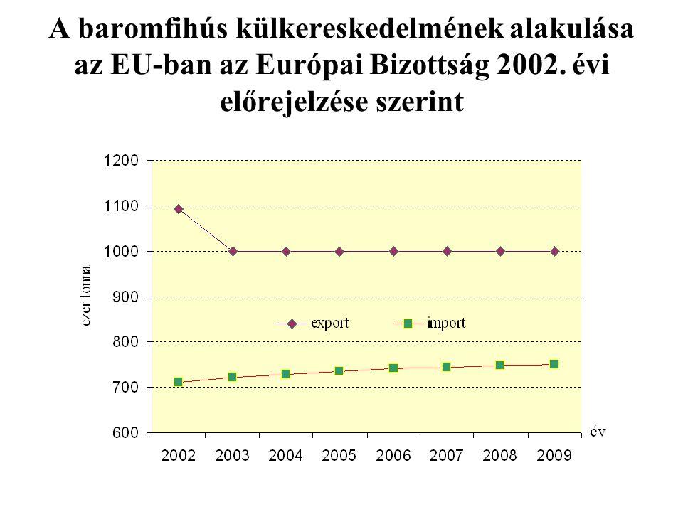 A baromfihús külkereskedelmének alakulása az EU-ban az Európai Bizottság 2002. évi előrejelzése szerint