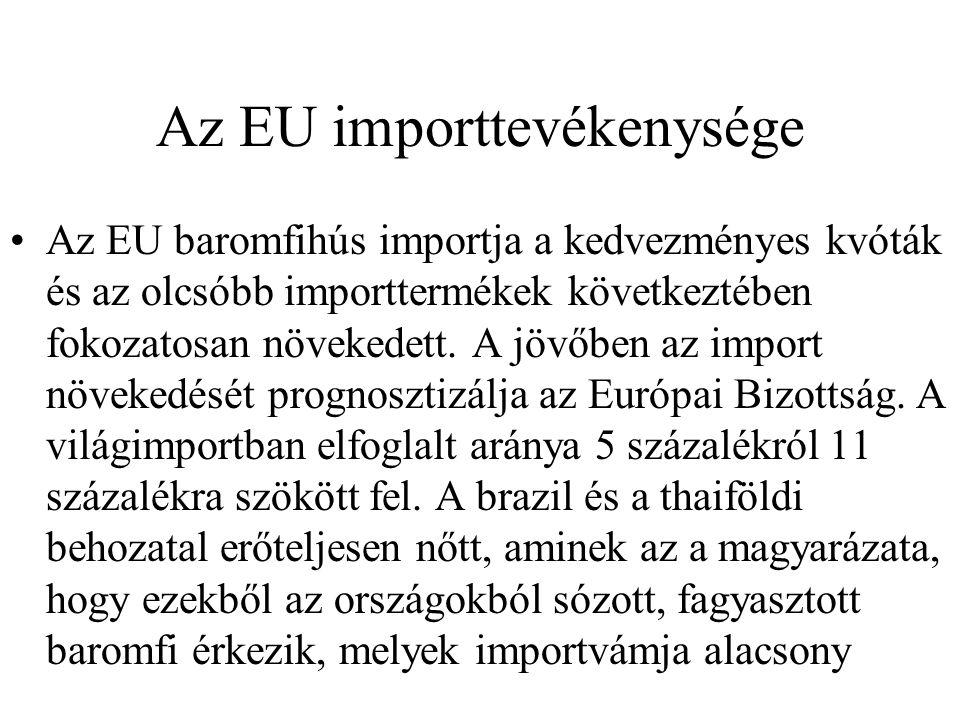Az EU importtevékenysége Az EU baromfihús importja a kedvezményes kvóták és az olcsóbb importtermékek következtében fokozatosan növekedett.