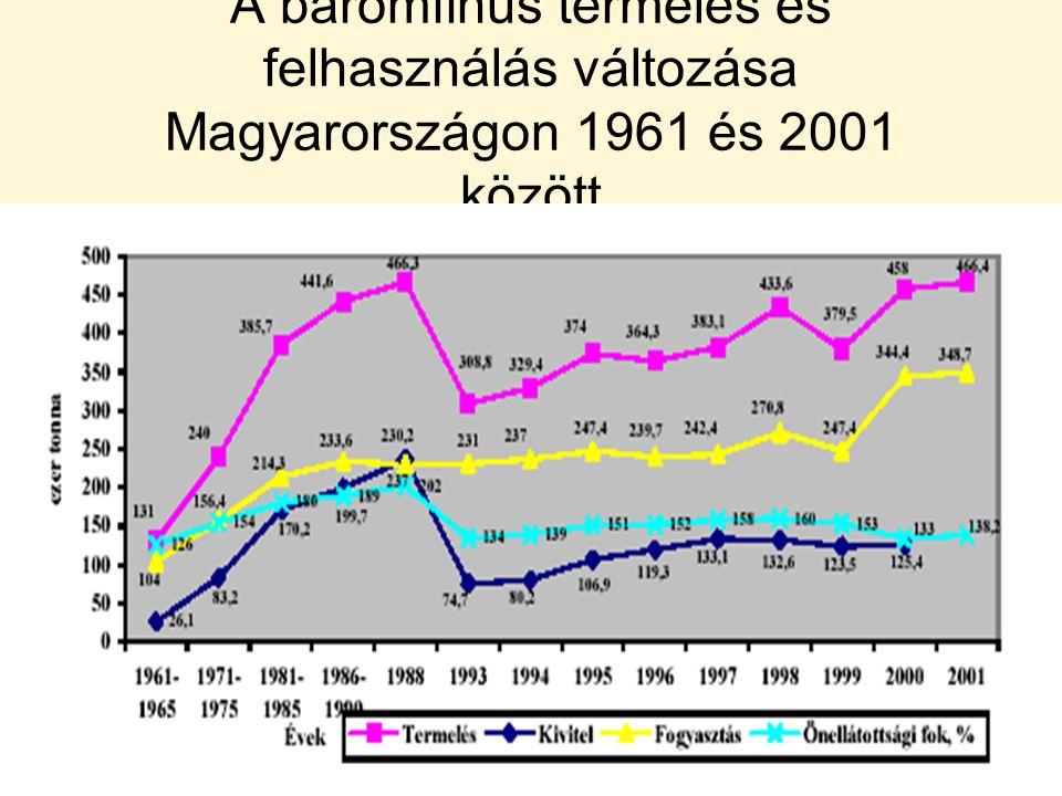 A baromfihús termelés és felhasználás változása Magyarországon 1961 és 2001 között