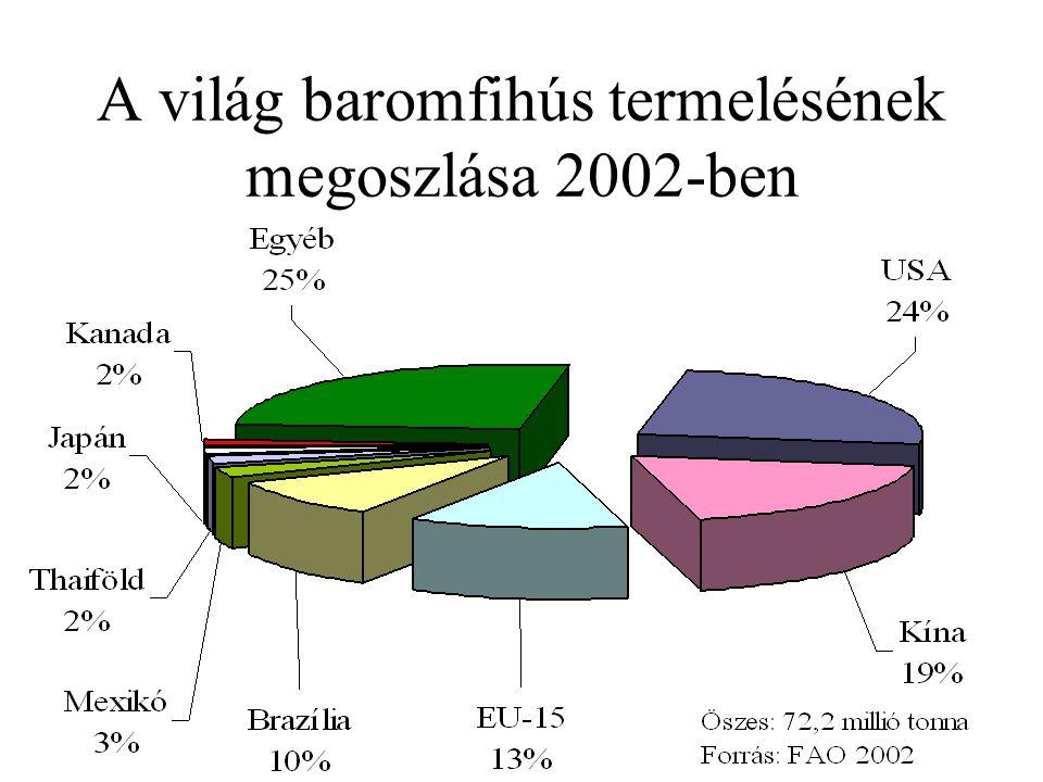 A világ baromfihús termelésének megoszlása 2002-ben