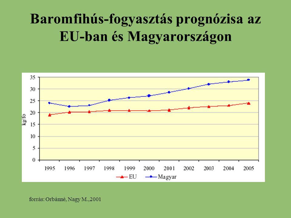 Baromfihús-fogyasztás prognózisa az EU-ban és Magyarországon forrás: Orbánné, Nagy M.,2001
