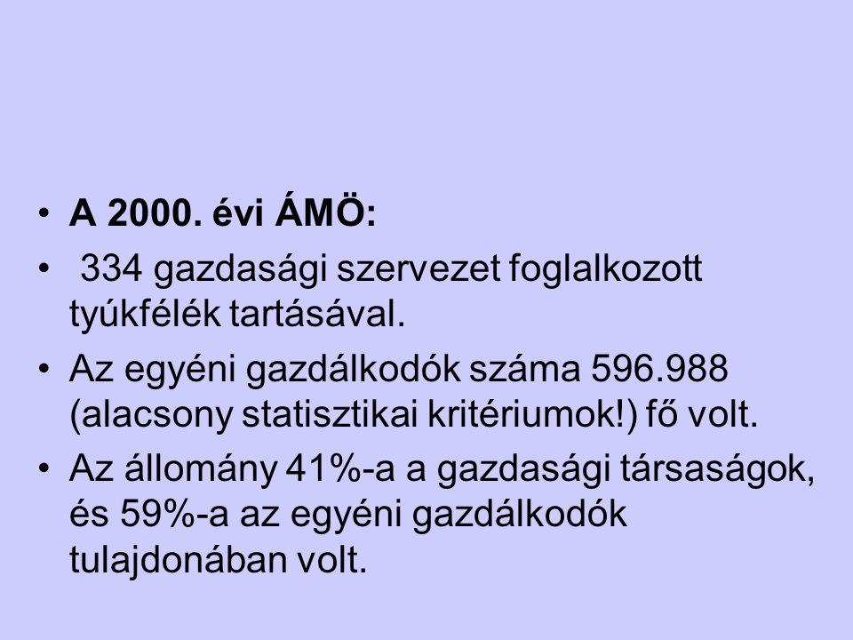 A 2000. évi ÁMÖ: 334 gazdasági szervezet foglalkozott tyúkfélék tartásával. Az egyéni gazdálkodók száma 596.988 (alacsony statisztikai kritériumok!) f